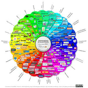 Social Media Prisma, Social Media Strategie entwickeln300x300