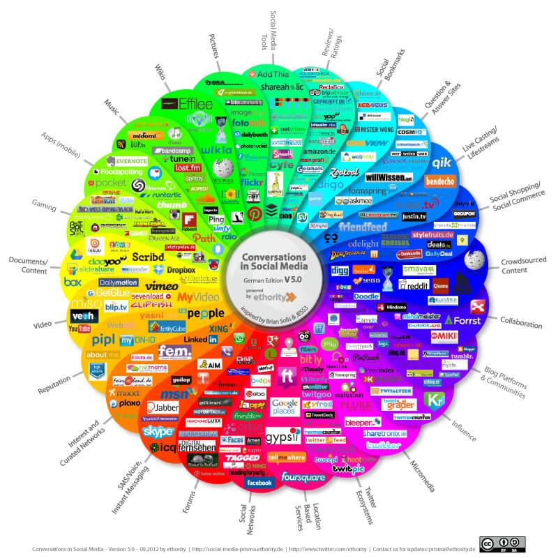 Social Media Prisma,Social Media Strategie entwickeln